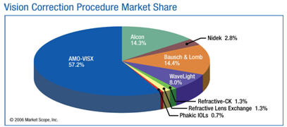 Vision Correction Procedure Market Share